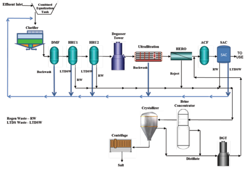 Shenhau-Wastewater Recycle-Flow-Diagram