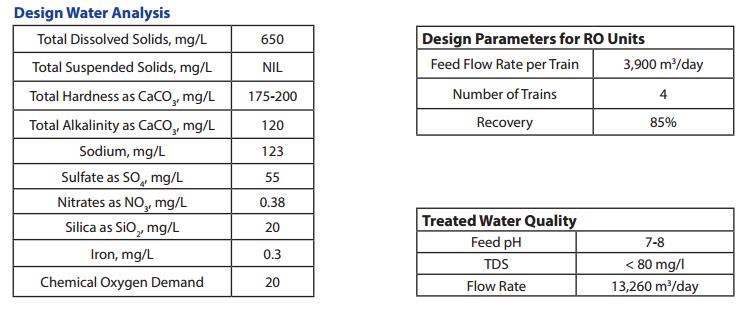 India Largest Tertiary Sewage Diagram