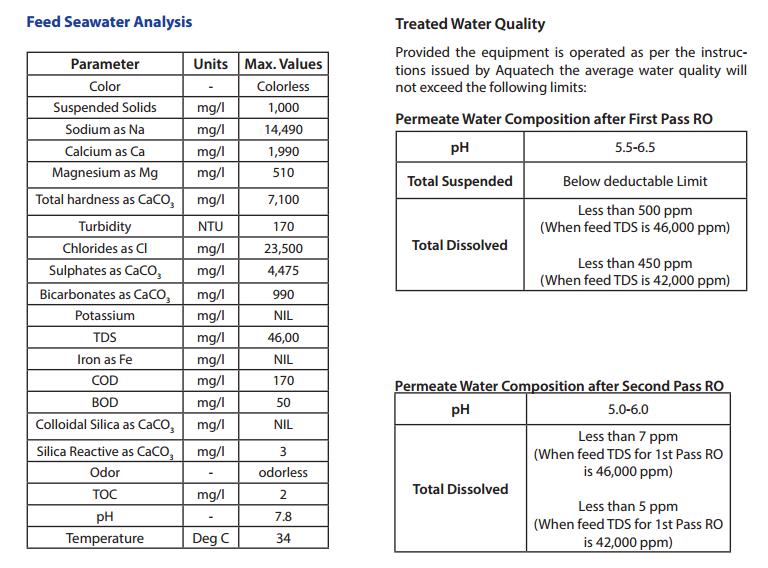 Seawater RO India Diagram