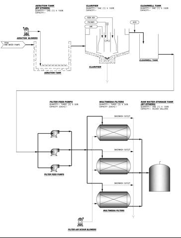 gilberton-diagram