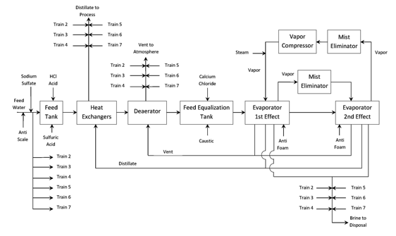 produced water reuse for enhanced oil recovery   aquatechprocess flow diagram    oil recovery diagram