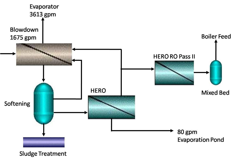 Duke Energy selects HERO™ Membrane Process for ZLD Application  #06C5C5