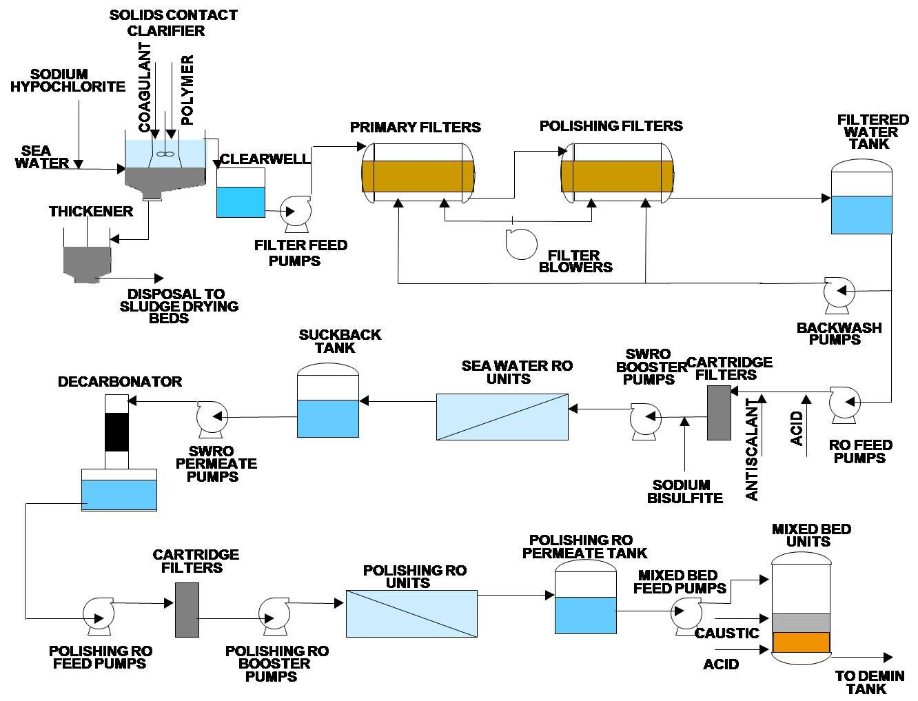 combined cycle power plant in southern india uses membrane, wiring diagram