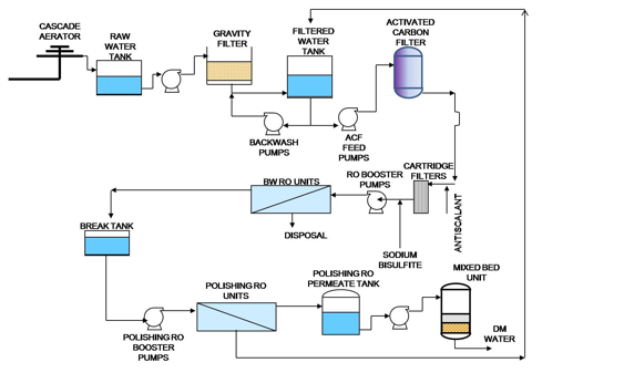 collection water treatment plant process flow diagram pictures    reverse osmosis system to reclaim wastewater aquatech  middot  spring water treatment process diagram