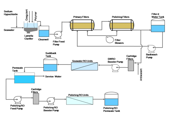 seawater reverse osmosis plant for india's first , mw ultra, wiring diagram