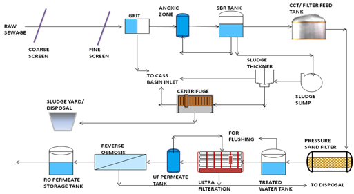 wwt-recycle-diagram