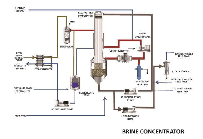 Zero Liquid Discharge Water Treatment Plan For Florida Biomass Plant