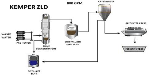 aquatech supplies zero liquid discharge wastewater system