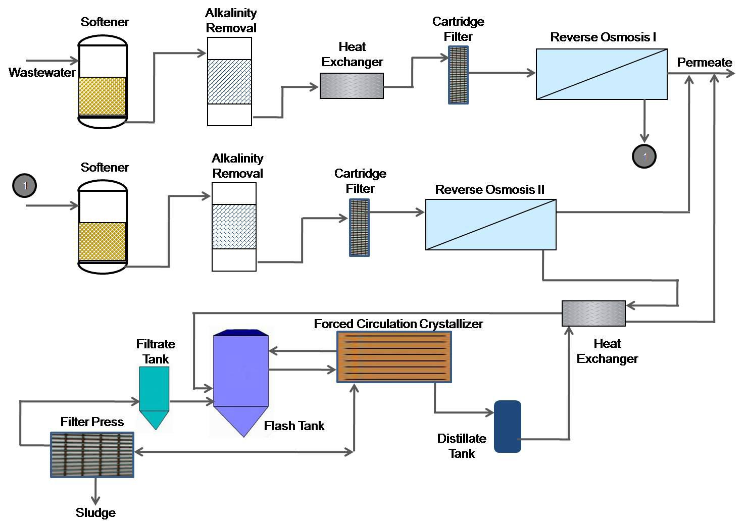 Kia Automobile Manufacturer Recovers 995 Wastewater Through Cost Process Flow Diagram Iso 9001