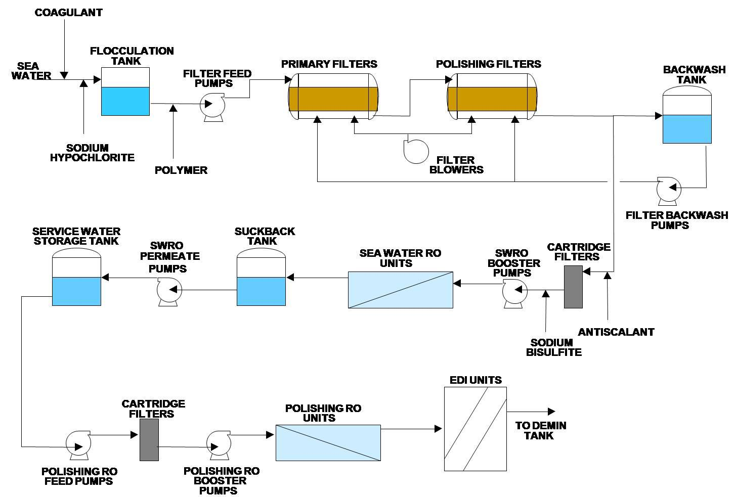 Cost Effective Boiler Makeup System Using Membrane Desalination For Power Plant In Dominican