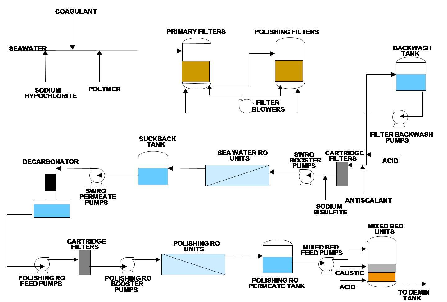 Schematic Diagram Of Hydroelectric Power Plant Pdf Wire Center Hydro With One The Largest Ipp Plants In Middle East Uses Membrane Rh Aquatech Com