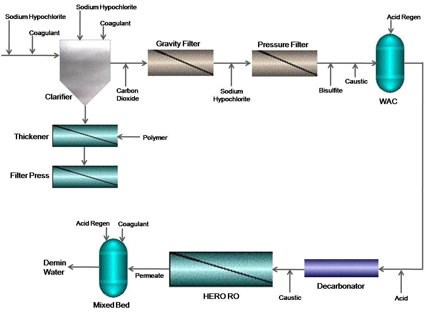 Power Plant Converts Gray Water Into Boiler Feedwater Using Hero Process Flow Diagram Reverse Osmosis