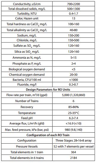 Ro Plant Flow Diagram Pdf